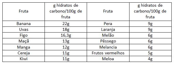 Açúcar na fruta
